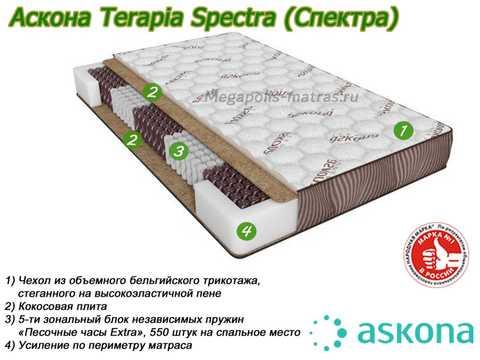 Матрас Аскона Terapia Spectra с описанием слоев от Megapolis-matras.ru