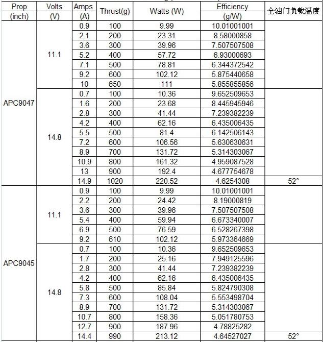 Таблица испытаний электромотора SunnySky X2212 KV980 1