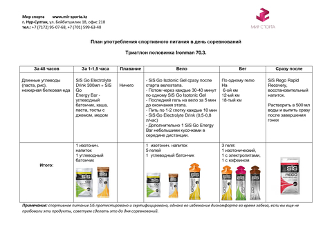 SIS Комплект питания на IRONMAN 70.3