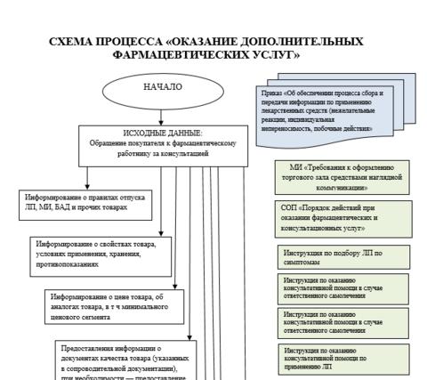 Схема процесса Оказание фармацевтических консультационных услуг