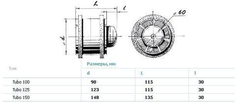 Канальный вентилятор Blauberg Tubo 150