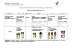 SIS Комплект питания на IRONMAN 70.3 SIS GO