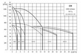 Графики циркуляционных насосов Grundfos CM 25