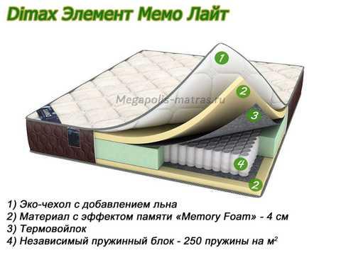 Матрас Dimax Элемент Мемо Лайт с описанием слоев от Megapolis-matras.ru