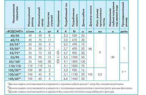 Модели скважинных насосов водомет