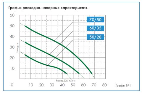 График напорных характеристик  Джилекс Джамбо 50/28 Ч-14