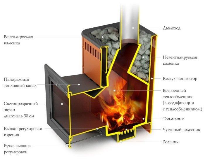 Печь банная ТМФ Витрувия Inox БСЭ антрацит НВ