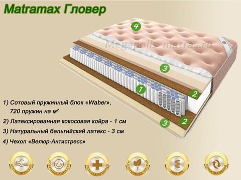 Матрас Матрамакс Гловер купить недорого от Megapolis-matras.ru