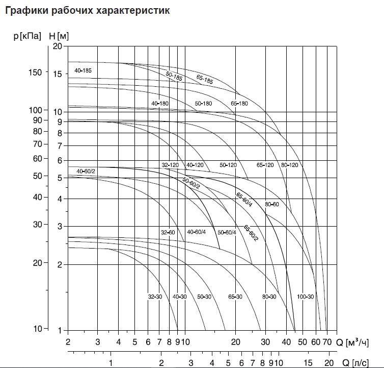 Графики циркуляционных насосов Grundfos UPS