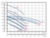 Канализационный насос SEG 40.15.2.50B
