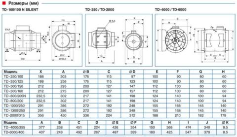 Вентилятор TD 2000/315 Soler & Palau