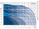 Графики циркуляционных насосов Grundfos MAGNA 3