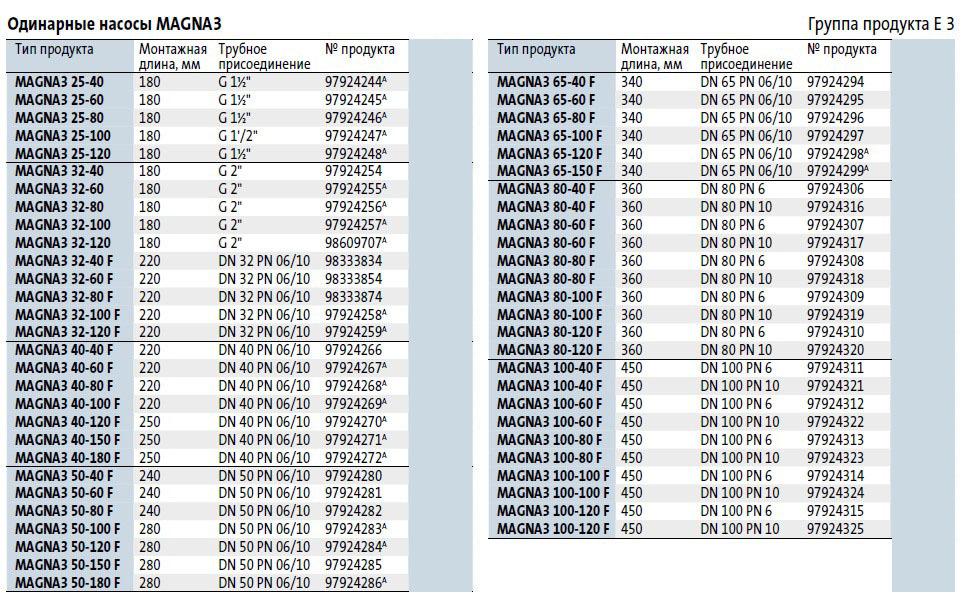 Модели циркуляционных насосов Grundfos MAGNA 3