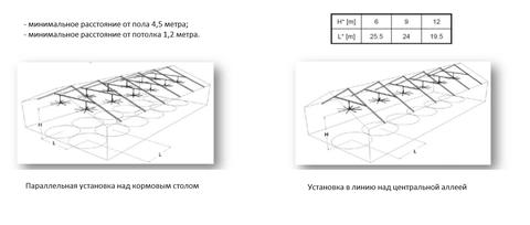 4,38 метра, 8 лопастей | Вентилятор потолочный HVLS для ферм, установка
