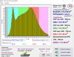 Фитосветильник RDM-ПОБЕДА Н150 с линзой