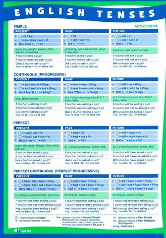 Времена английского глагола. (сводная таблица) A4, двусторонняя