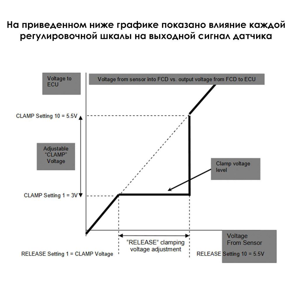Влияние каждой регулировочной шкалы FCD-2 на выходной сигнал датчика