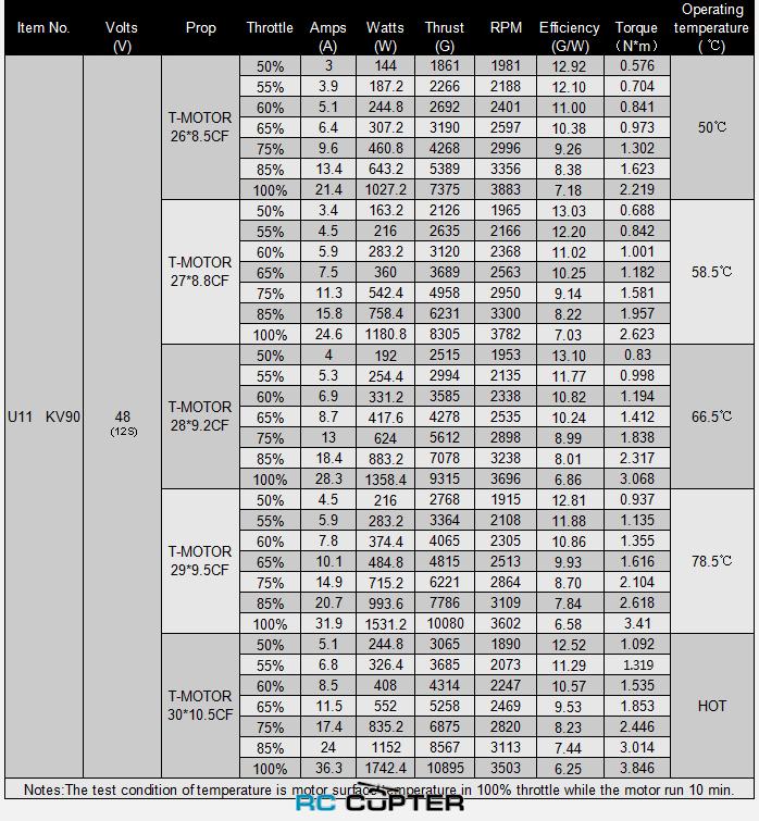 Таблица испытаний электродвигателя T-Motor U11 KV90