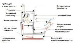 Биотуалет компостирующий Mulltoa Biolet 15 (в двух местах)