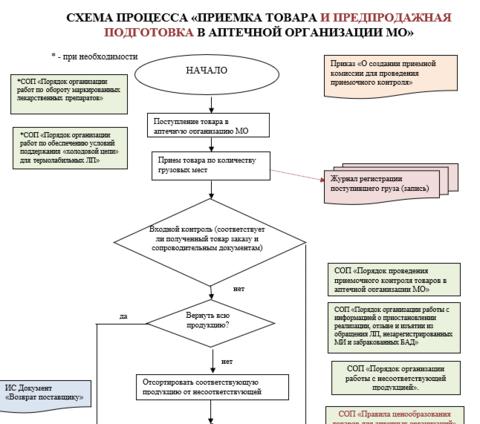 Схема процесса Прием товара в аптечной организации при медицинской организации