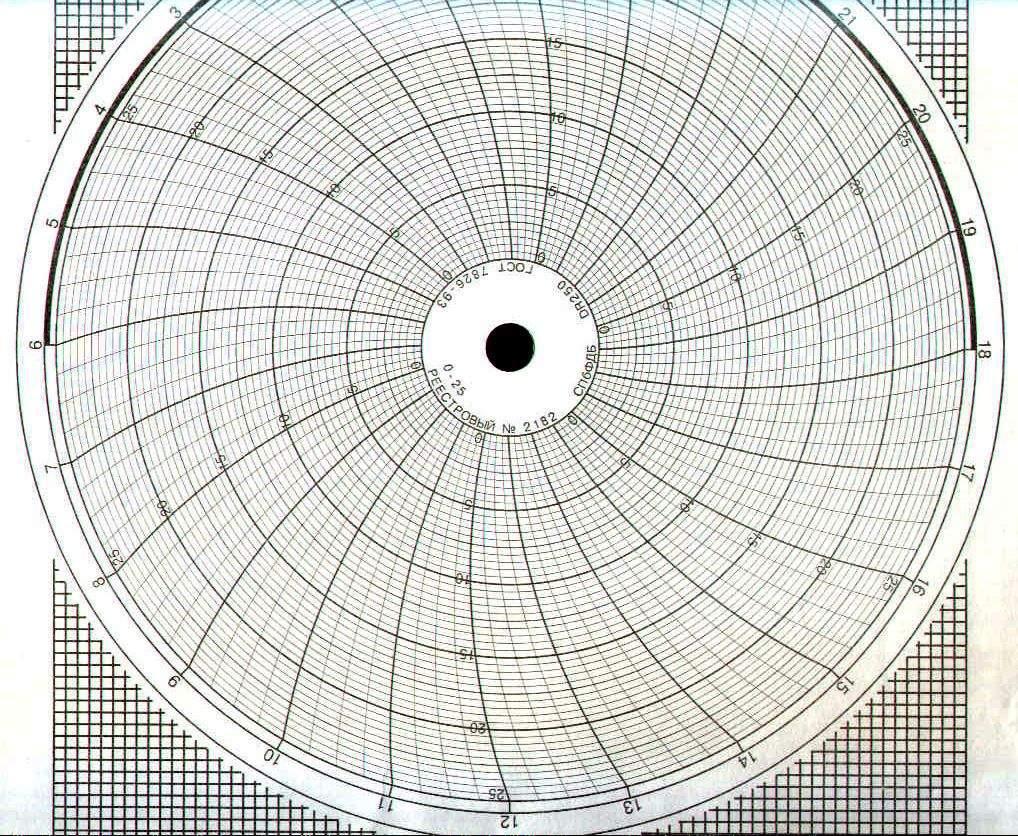 Диаграммные диски, реестровый № 2182