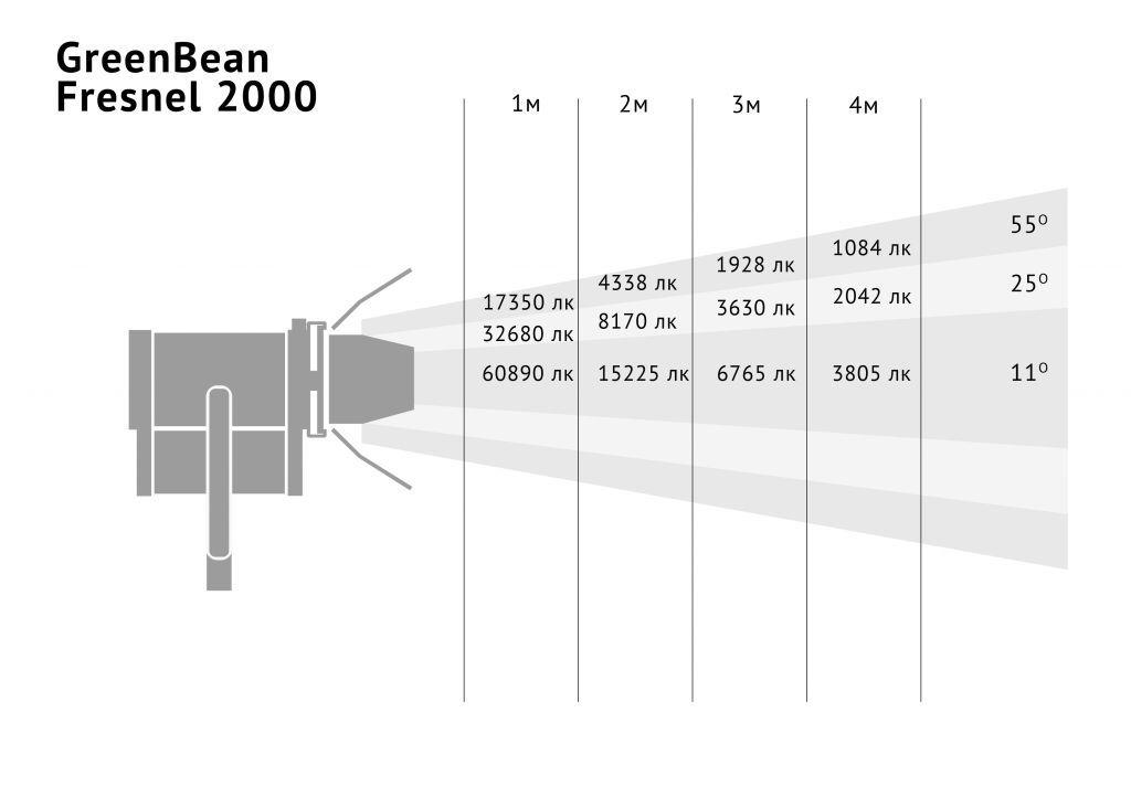 GreenBean Fresnel 2000