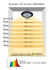 Фитолампа UFO 50w