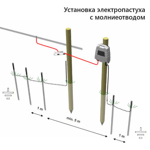 Схема установки Olli 100  с молниеотводом, фото