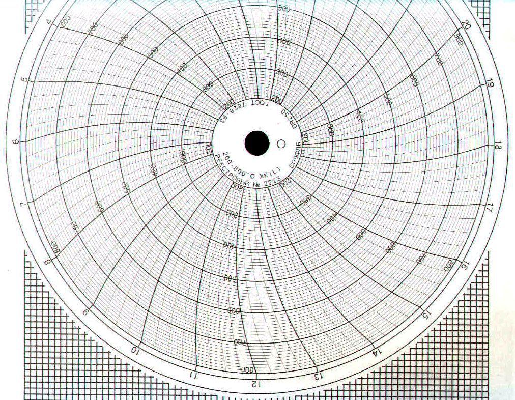 Диаграммные диски, реестровый № 2223