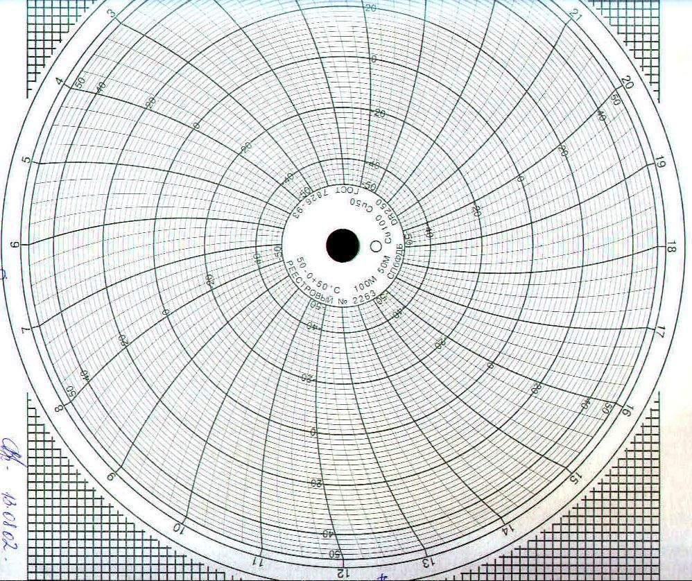 Диаграммные диски, реестровый № 2263