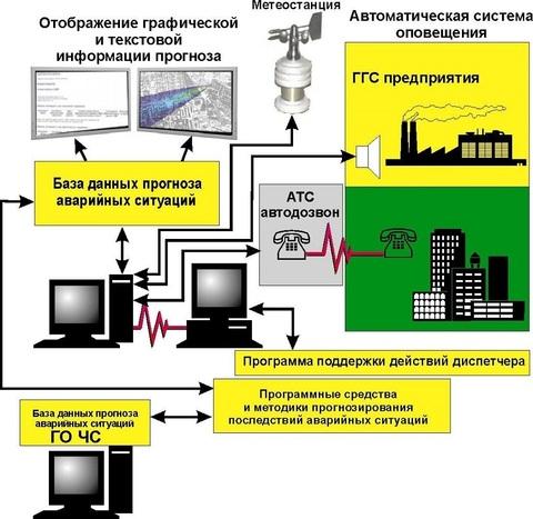 Системы контроля и управления доступом (СКУД) Комплекс технических средств (КТСО) для интегрирования систем безопасности