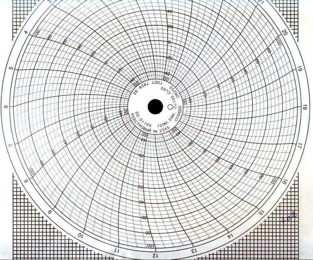 Диаграммные диски, реестровый № 2265