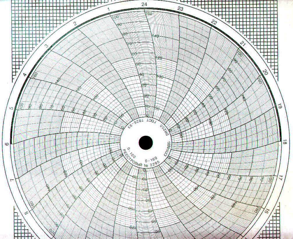 Диаграммные диски, реестровый № 2295