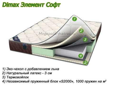 Матрас Dimax Элемент Софт с описание слоев от Megapolis-matras.ru