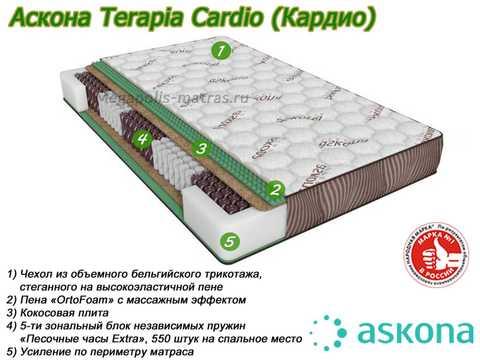 Матрас Аскона Terapia Cardio с описанием слоев от Megapolis-matras.ru