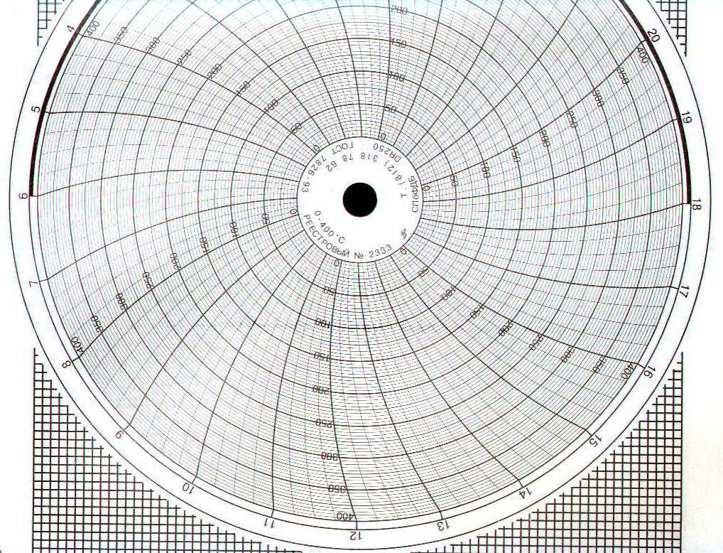 Диаграммные диски, реестровый № 2333