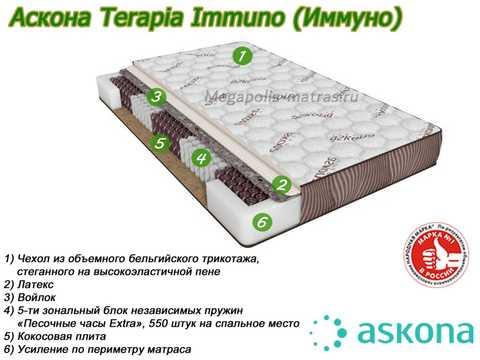 Матрас Аскона Terapia Immuno с описанием слоев в Megapolis-matras.ru
