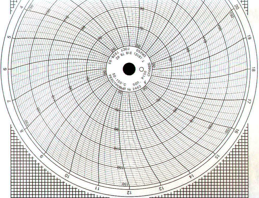 Диаграммные диски, реестровый № 2463