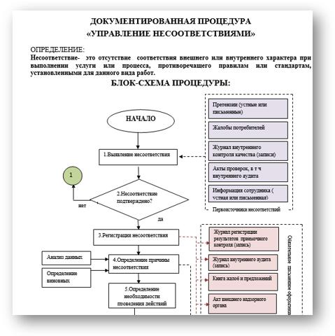 Документированная процедура  Управление несоответствиями
