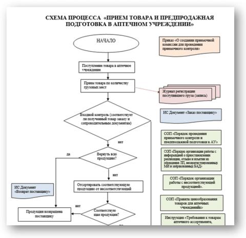 Схема приемки и подготовки товара в аптеке