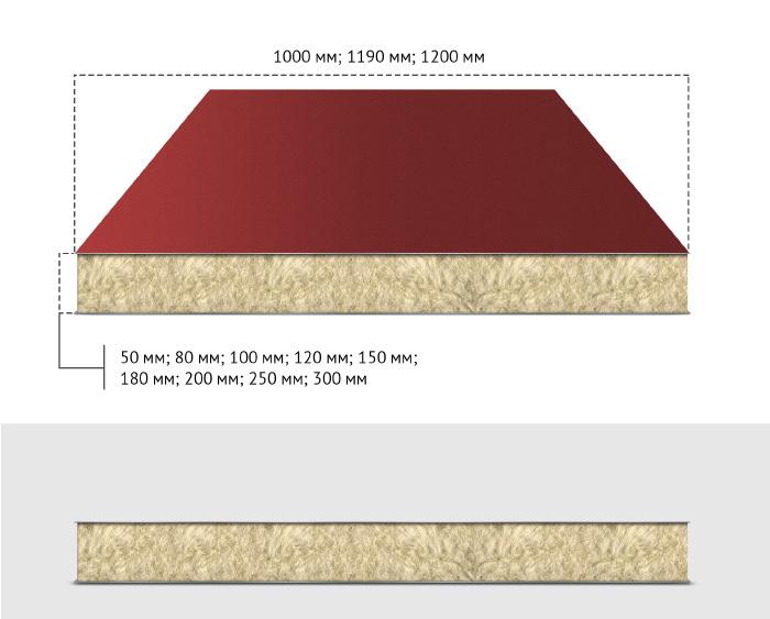 Сэндвич-панель стеновая МВУ