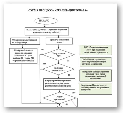 Схема процесса реализации товара