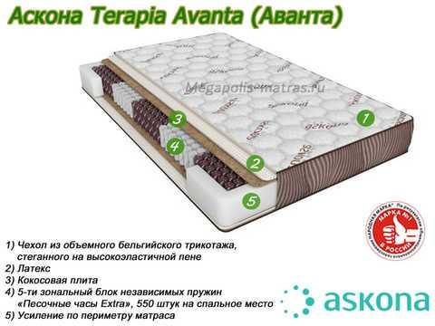 Матрас Аскона Terapia Avanta с описанием слоев от Megapolis-matras.ru