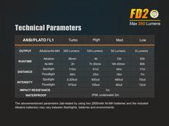 Фонарь Fenix FD20 350 люмен