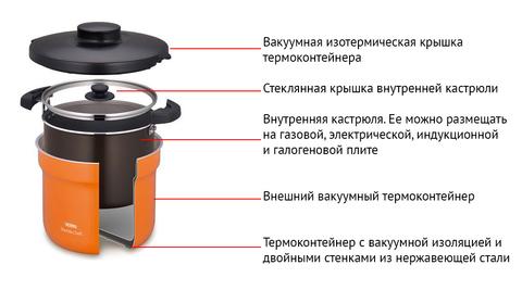 Термокастрюля Thermos KBJ-4500 (4,3 литра)