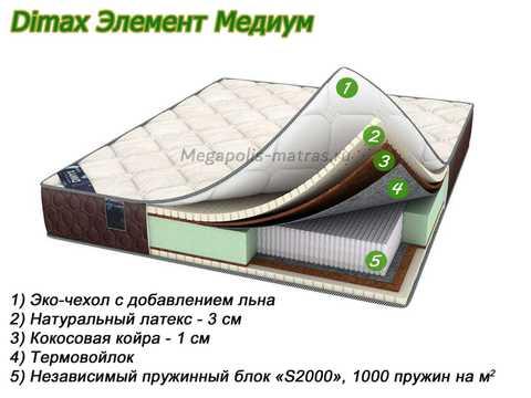 Матрас Dimax Элемент Медиум с описанием слоев в Megapolis-matras.ru