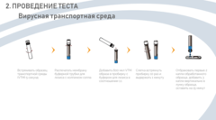 Набор реагентов для иммунохроматографического выявления антигена SARS-CoV-2