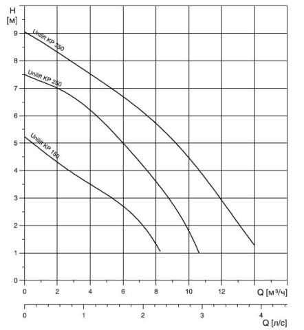 Грундфос Unilift KP 250 графики