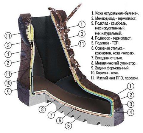 Ботинки «Страйкер» зима (хаки - натуральный мех) ХСН