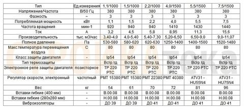ВЦ 14-46 (ВР-300-45)-2,0 (0,18кВт/1500об) радиальный вентилятор